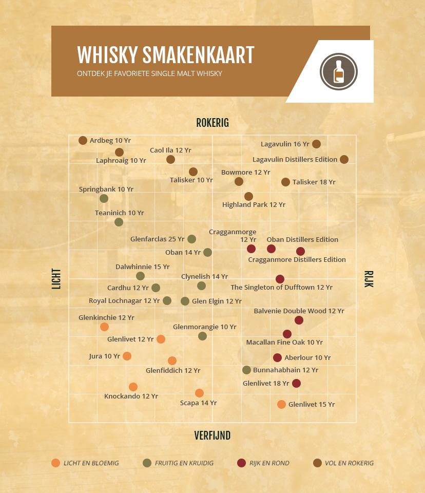 Whisky smakenkaart