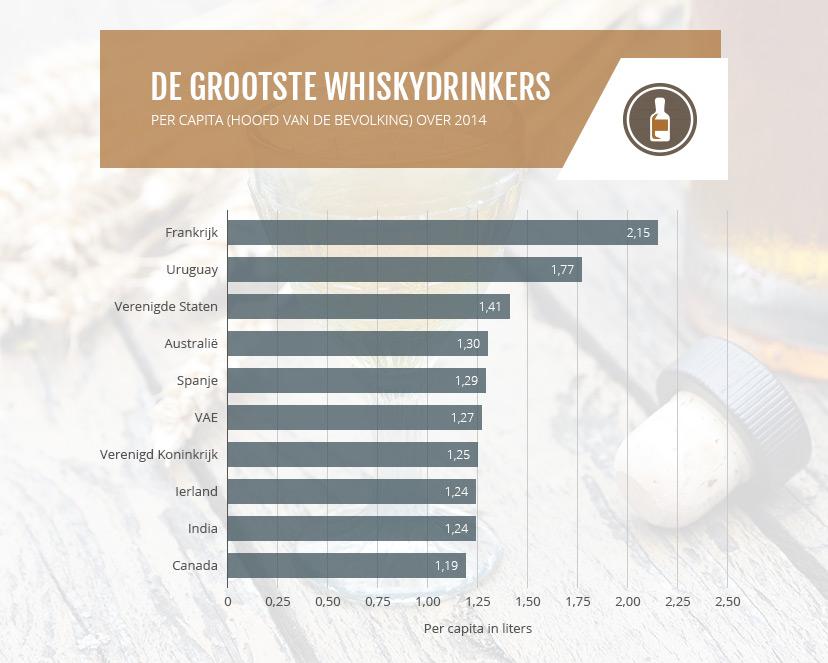 De grootste whiskydrinkers over 2014