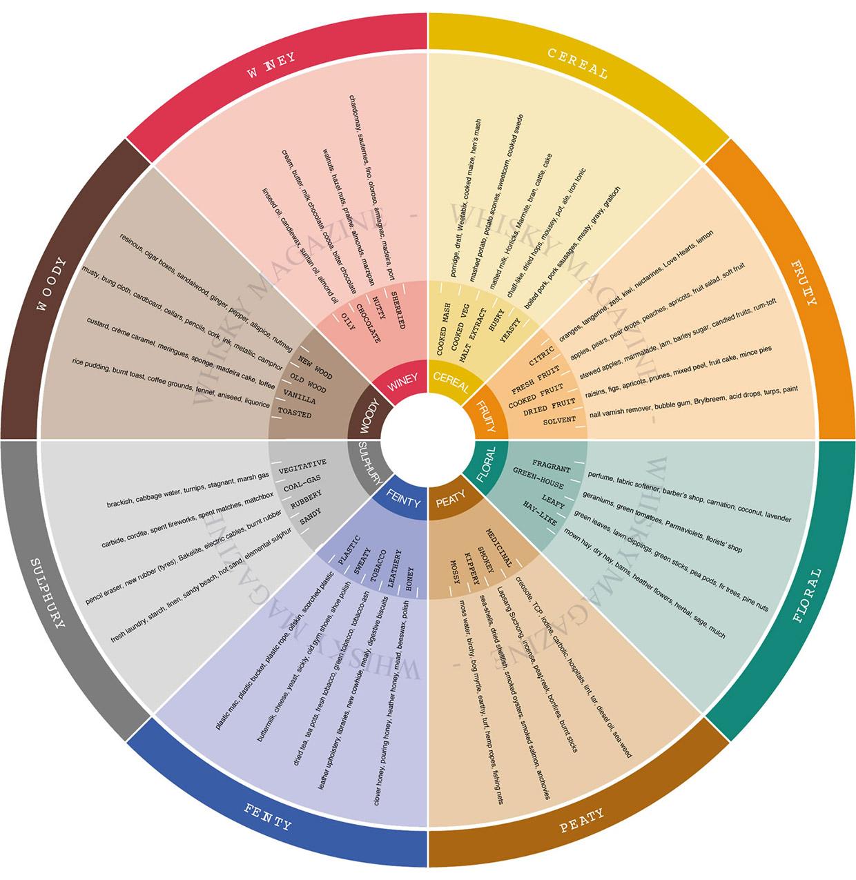 Whisky flavour wheel